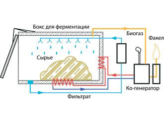 малогабаритная биогазовая установка купить в украине провод подключается электросетям